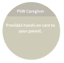 PSW Caregiver: Provides hands-on care to your parent