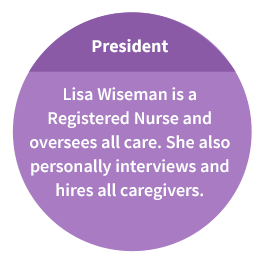 President: Lisa Wiseman is a Registered Nurse and oversees all care. She also personally interviews and hires all caregivers