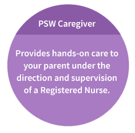 PSW Caregiver: Provides hands-on care to your parent under the direction and supervision of a Registered Nurse